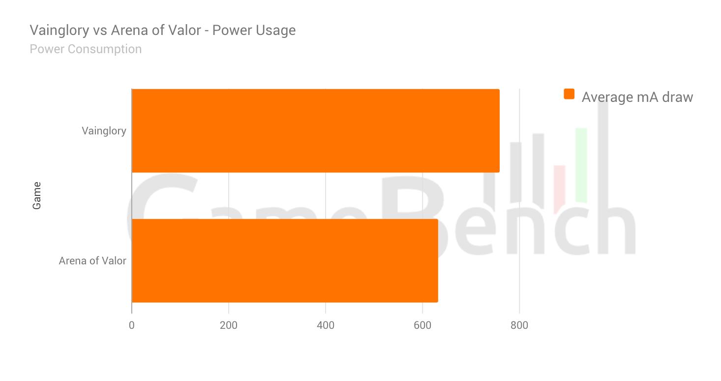 Vainglory vs Arena power usage.png