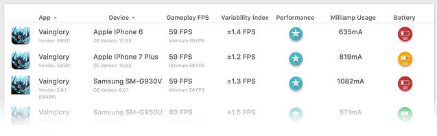 GameBench reveals the most fluid and lag-free MOBA games on