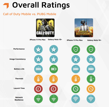 GameBench_PubG_COD_Overall_Ratings