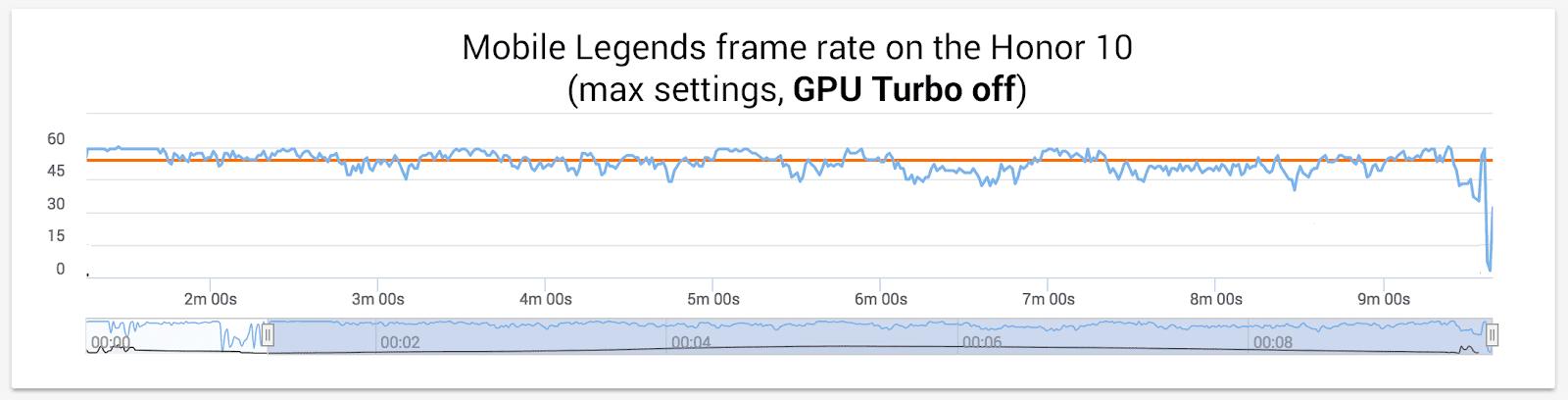 Honor-10-GPU-Turbo-Off