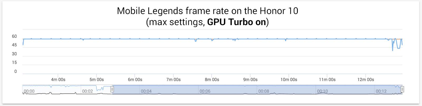 Honor-10-GPU-Turbo-On