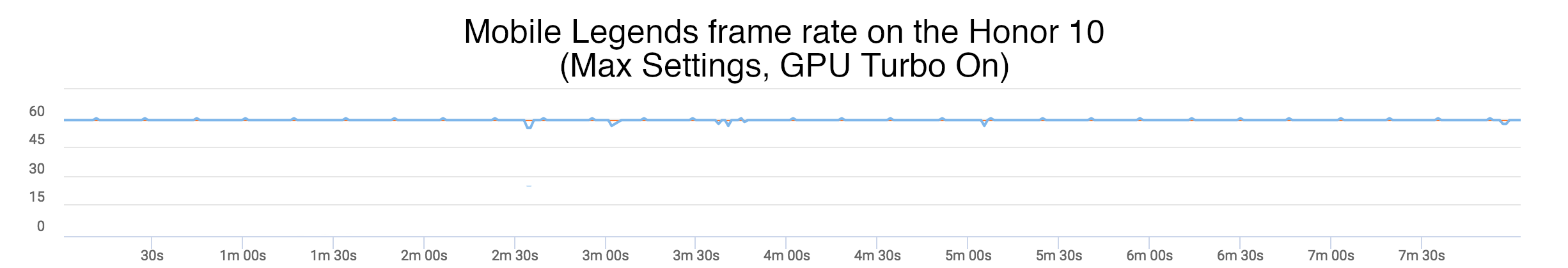 Huawei's 'GPU Turbo' benchmarked: can it beat gaming on pricier