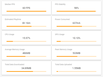 Game Performance Metrics Summary Cards with FPS, Power, GPU, Memory Usage and more
