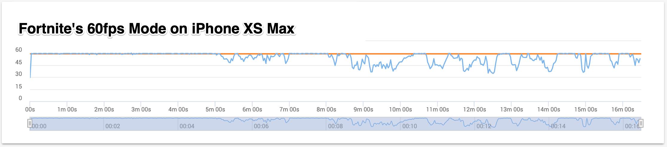 iPhone-XS-Max-Fortnite-FPS-Chart